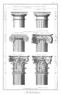 Den klassiska kolonnordningen från Encyklopedin